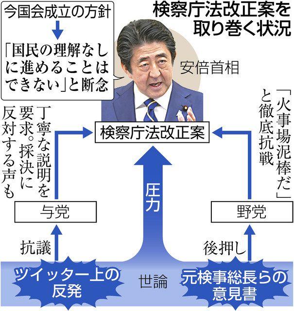 検察庁法案、反発読み違えた政権 1強に陰り強行しきれず:中日新聞Web