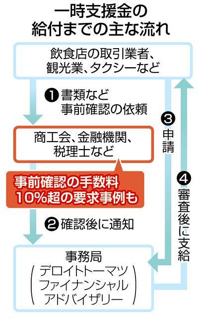 税理士の高額手数料請求相次ぐ コロナ一時支援金申請:中日新聞Web