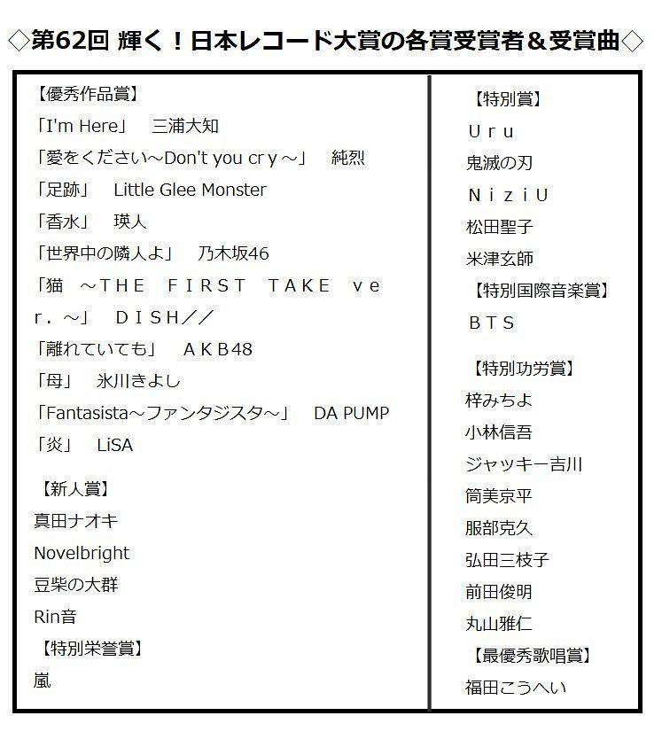 レコード 大賞 2020 日本 レコ大、大賞候補の選考基準が変わりつつある? DA