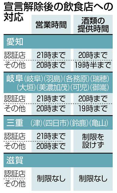 中部4県、酒提供容認 緊急事態宣言解除で:中日新聞Web