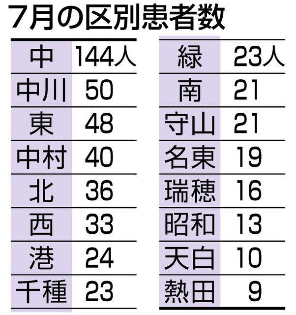 コロナ 名古屋 「休業します」。コロナ禍で名古屋の人気飲み屋が選択した、その真意とは?(大竹敏之)