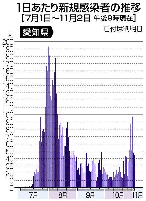 愛知 県 コロナ 感染 者 数 推移