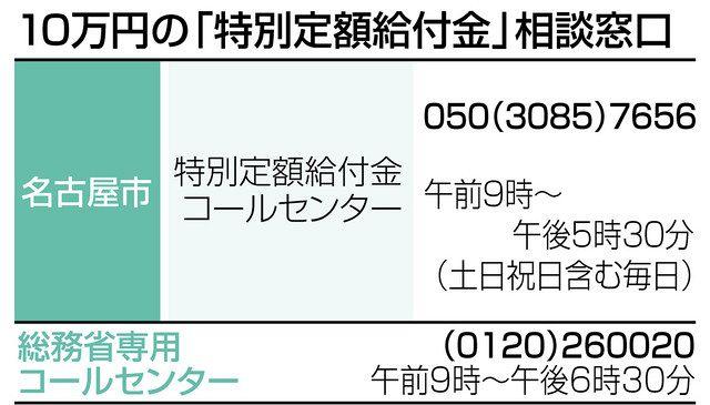 愛知 名古屋市 10万円申請書の郵送開始 中日新聞web