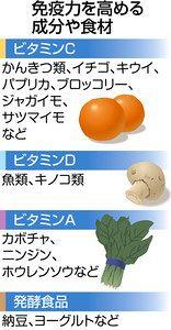 食材 ビタミン a ビタミンA・C・E(エース)で免疫力UP!!