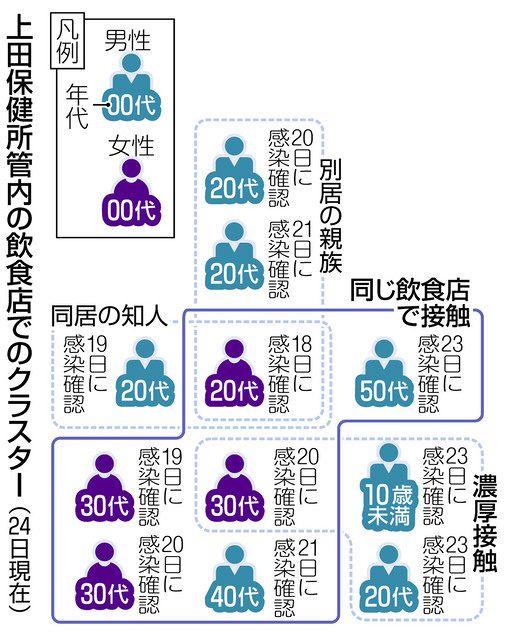 上田 市 コロナ 発生 【新型コロナ】長野県内で新たに39人感染