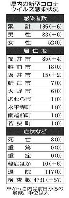 コロナ 福井 県 新型