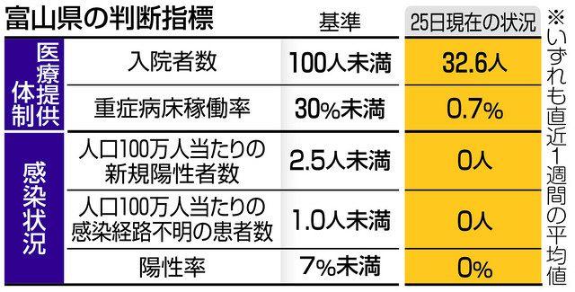 者 の コロナ 富山 県 感染