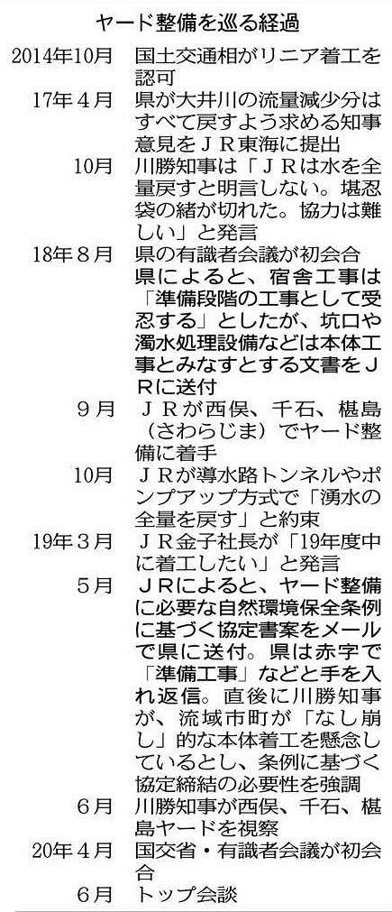 県、JRの質問に再回答 リニア着工:中日新聞しずおかWeb