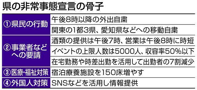 岐阜県の非常事態宣言 知事「県民の行動変容を」:中日新聞Web