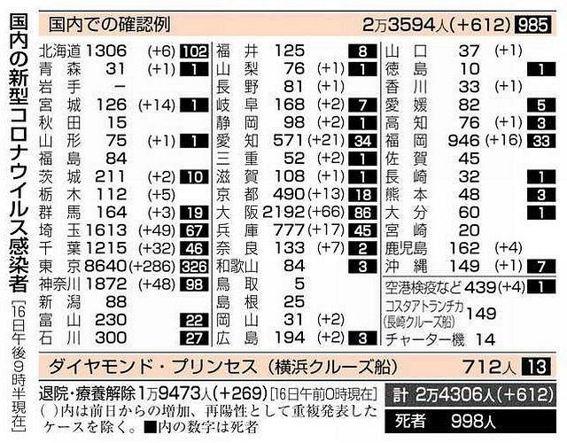 者 愛知 県 コロナ 最新 感染 ウイルス 新型コロナウイルス感染症の陽性者が確認されました(6月10日更新)/豊明市