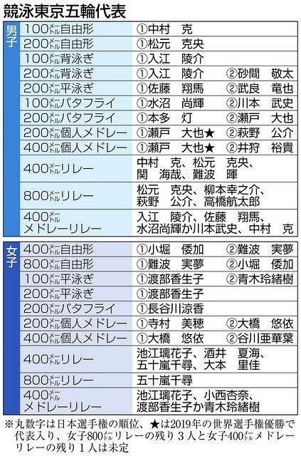 競泳、五輪代表29人決定 「人数・内容とも満足」平井HC大会総括