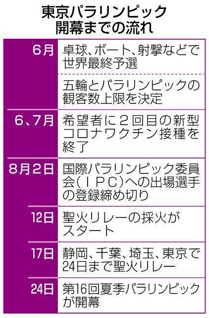 東京パラ開幕まで100日 選手、複雑な思い抱え準備