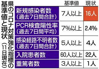 【岐阜】土岐のクラスター、新たに5人
