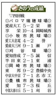 県内5球場で4回戦10試合 高校野球愛知大会・第8日