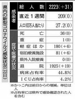 県内初 感染100人超え 福井村田製作所のクラスター