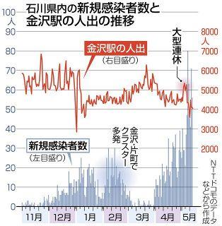 GW影響 まだこれから 感染者 急拡大の石川県内