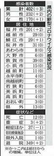 福井、鯖江の3人感染