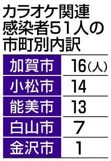 カラオケ感染 51人に拡大 石川県内 大会後、別の店 利用者も