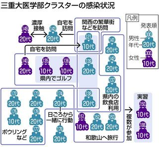 【三重】県内新規感染者10人 三重大クラスターは23人