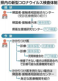 コロナ検査 新たに184機関 県内のかかりつけ医 来月から