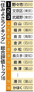 野々市 住みよさ日本一 10位以内に石川5市