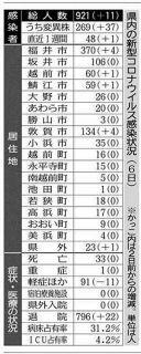 県内感染40日連続 37人から変異株検出