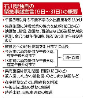 石川県独自に緊急宣言 期間31日まで
