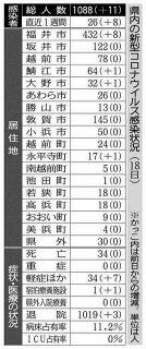 県内感染 41日ぶり2桁 11人、会食の20代男女ら 新型コロナ