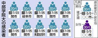 【岐阜】運動部、感染10人に 中部学院大クラスター