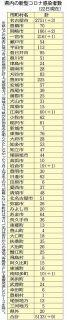 愛知の市町村別感染者数 (9月22日現在)