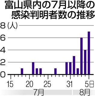 魚津・射水・富山で7人感染 緊急事態解除後 最多