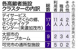 【岐阜】大垣と可児の高齢者施設でクラスター