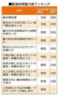 福井県 総合満足度2位 都道府県魅力度ランキング
