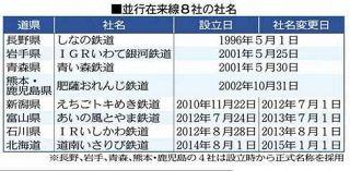並行在来線社名を公募 県準備会社来春決定、7月変更