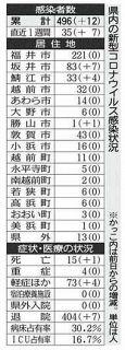 坂井のクラスター42人で最多 コロナ県内12人感染