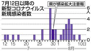 県内感染 20代3割10人 コロナ再確認1カ月で32人