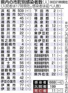 県内42人感染、死者は11人目