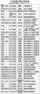 三重県内、新たに34人感染 津の病院でクラスター