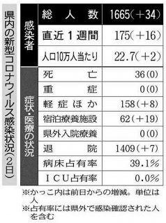 県内デルタ株検出増加 感染系統43%で確認