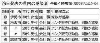 【三重】松阪の自動車販売店で7例目のクラスター