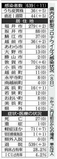 敦賀の会社でクラスター 新型コロナ 県内11人感染確認
