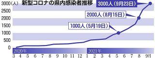 県内感染累計3000人に 2000人から1カ月余りで 新型コロナ クラスター59カ所