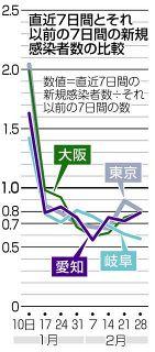 愛知の新規感染、減少が鈍化 岐阜は減少傾向続く