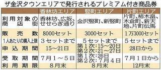 【石川】プレミアム商品券予約開始 金沢中心部商店街 きょうから