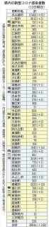 愛知の市町村別感染者数 (6月11日現在)