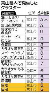 富山県内 29人新規感染 新型コロナ 会食クラスター2件