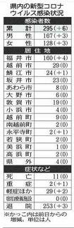 感染警戒 3連休 県内コロナ計300人に 新たに福井で2人