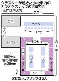 【石川】カラオケ大会 小松のスナック 歌や食事 マスク外す 隣同士の客 間隔30センチ