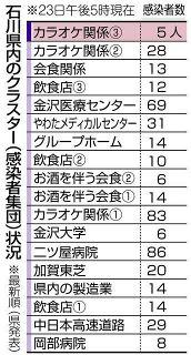 【石川】新たにカラオケクラスター 今月2例目 南加賀で計5人感染