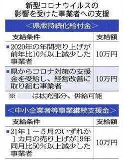 経営改善で10万円支給 県版持続化給付金